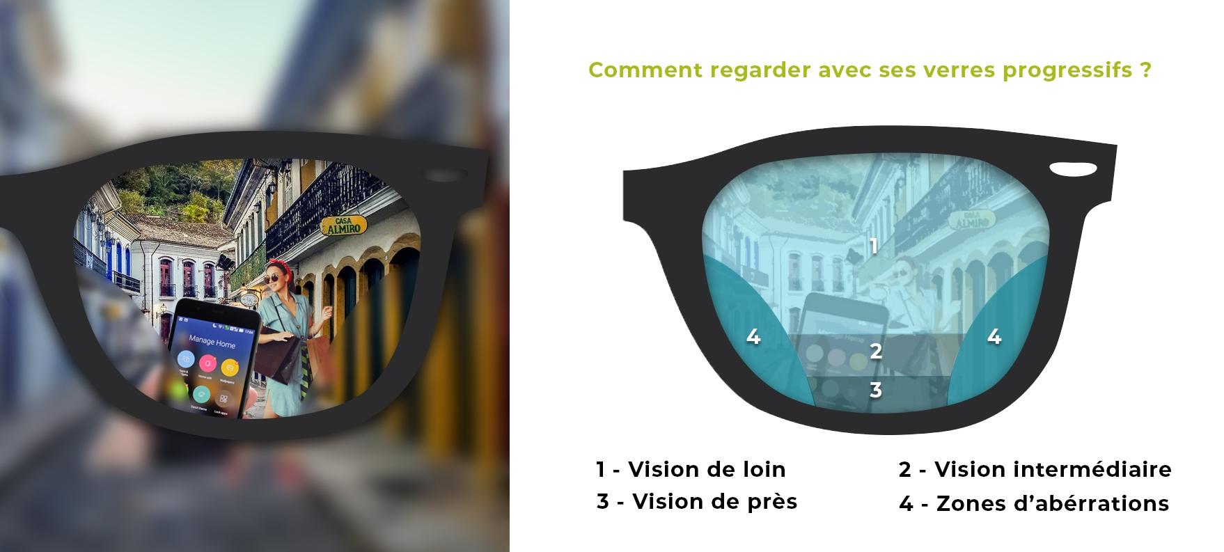 Schéma comment regarder avec ses verres progressifs